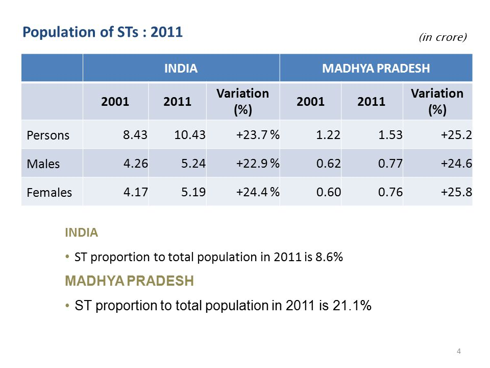 Population of STs : 2011 (in crore) INDIAMADHYA PRADESH 20012011 Variation (%) 20012011 Variation (%) Persons8.43 10.43+23.7 % 1.22 1.53+25.2 Males 4.265.24+22.9 %0.620.77+24.6 Females 4.175.19+24.4 %0.600.76+25.8 INDIA ST proportion to total population in 2011 is 8.6% MADHYA PRADESH ST proportion to total population in 2011 is 21.1% 4