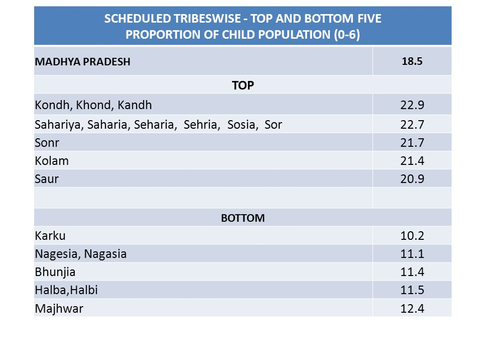 SCHEDULED TRIBESWISE - TOP AND BOTTOM FIVE PROPORTION OF CHILD POPULATION (0-6) MADHYA PRADESH18.5 TOP Kondh, Khond, Kandh22.9 Sahariya, Saharia, Seha