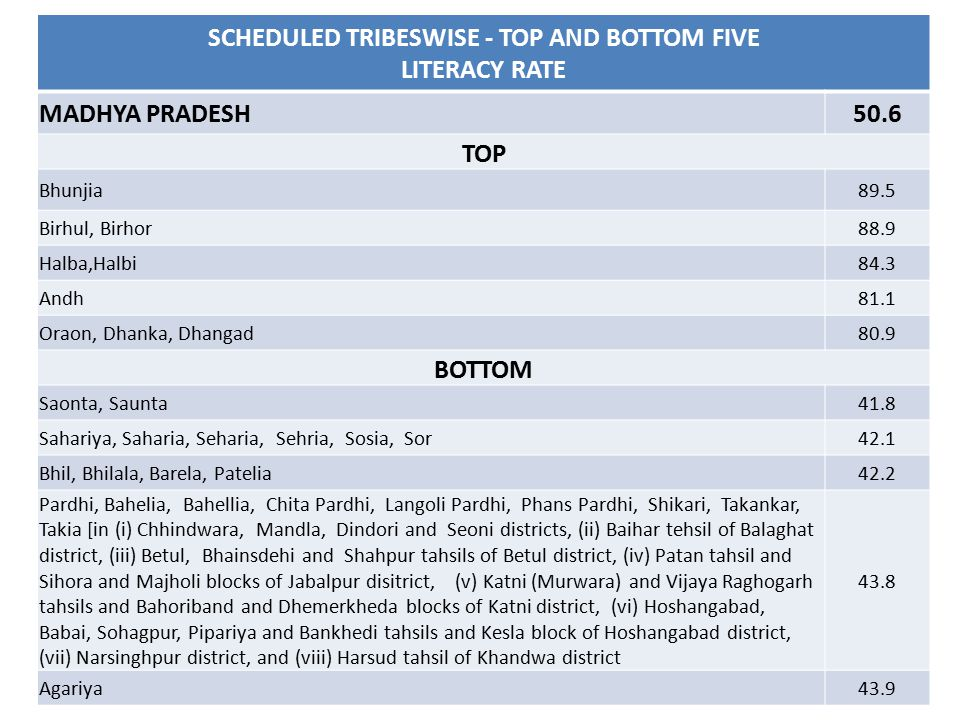SCHEDULED TRIBESWISE - TOP AND BOTTOM FIVE LITERACY RATE MADHYA PRADESH50.6 TOP Bhunjia89.5 Birhul, Birhor88.9 Halba,Halbi84.3 Andh81.1 Oraon, Dhanka, Dhangad80.9 BOTTOM Saonta, Saunta41.8 Sahariya, Saharia, Seharia, Sehria, Sosia, Sor42.1 Bhil, Bhilala, Barela, Patelia42.2 Pardhi, Bahelia, Bahellia, Chita Pardhi, Langoli Pardhi, Phans Pardhi, Shikari, Takankar, Takia [in (i) Chhindwara, Mandla, Dindori and Seoni districts, (ii) Baihar tehsil of Balaghat district, (iii) Betul, Bhainsdehi and Shahpur tahsils of Betul district, (iv) Patan tahsil and Sihora and Majholi blocks of Jabalpur disitrict, (v) Katni (Murwara) and Vijaya Raghogarh tahsils and Bahoriband and Dhemerkheda blocks of Katni district, (vi) Hoshangabad, Babai, Sohagpur, Pipariya and Bankhedi tahsils and Kesla block of Hoshangabad district, (vii) Narsinghpur district, and (viii) Harsud tahsil of Khandwa district 43.8 Agariya43.9