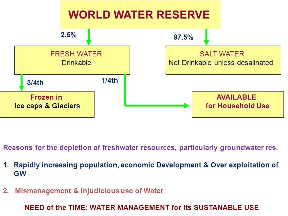 WORLD WATER RESERVE FRESH WATER Drinkable SALT WATER Not Drinkable unless desalinated 2.5% 97.5% Frozen in Ice caps & Glaciers 3/4th 1/4th AVAILABLE f