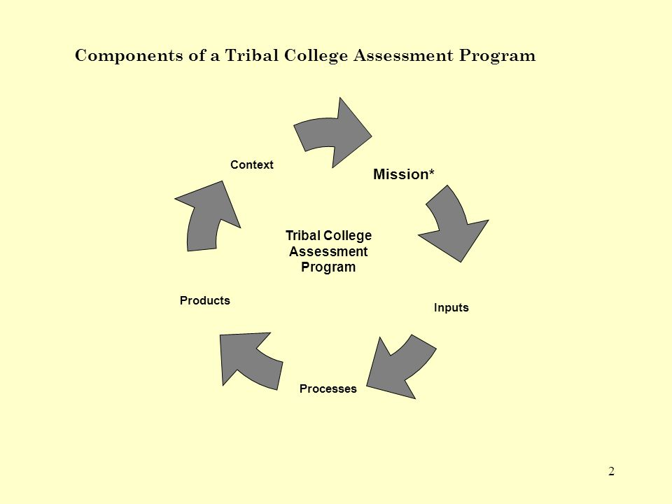 2 Mission* Inputs Context Processes Products Tribal College Assessment Program Components of a Tribal College Assessment Program