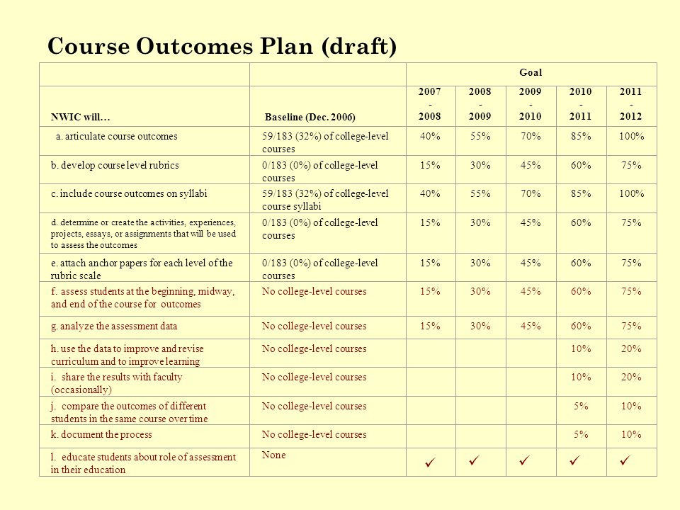 Course Outcomes Plan (draft) Goal NWIC will… Baseline (Dec.