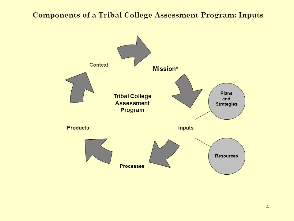 15 Xwlemi Elh>Tal>Nexw Squl NORTHWEST INDIAN COLLEGE Direct Indicators of Student Learning (Outcomes) 1.Tribal community level: where community members are assessed with regard to cultural priorities (e.g., literacy, Native language, etc.) 2.College level: where students are assessed with regard to a set of general education or college-wide outcomes (e.g., cultural, written communication, oral communication, computer, quantitative, reading) 3.Program level: where students demonstrate their learning of program outcomes through capstone experiences (e.g., Env.