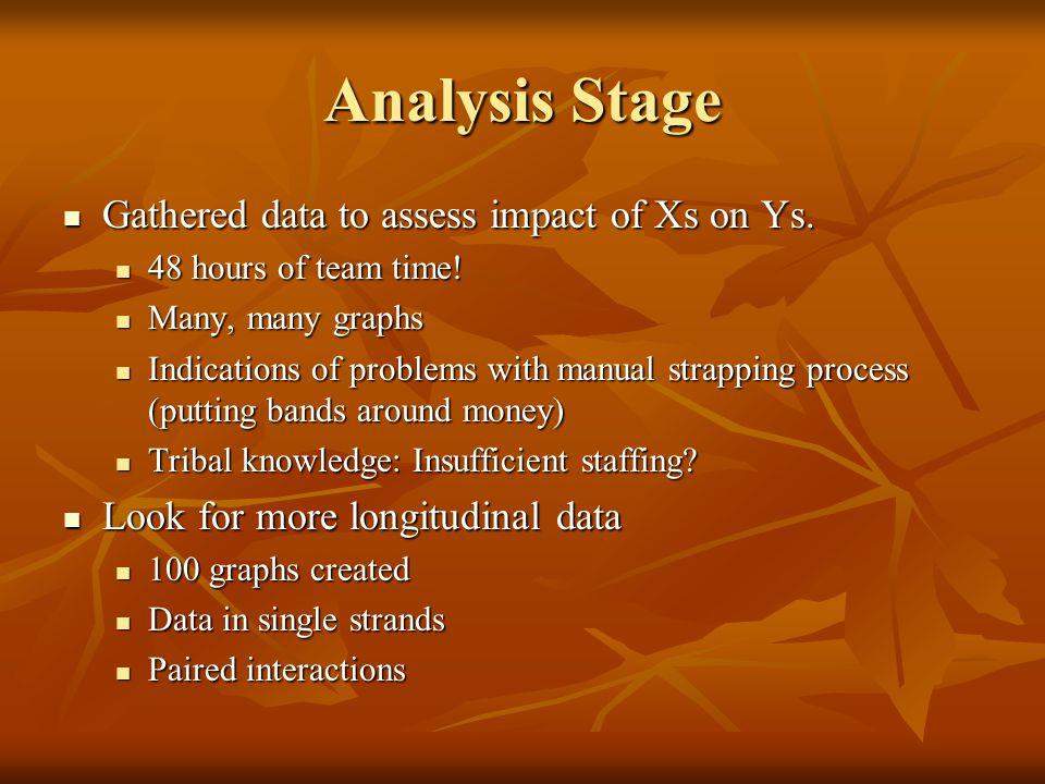 Analysis Stage Gathered data to assess impact of Xs on Ys. Gathered data to assess impact of Xs on Ys. 48 hours of team time! 48 hours of team time! M