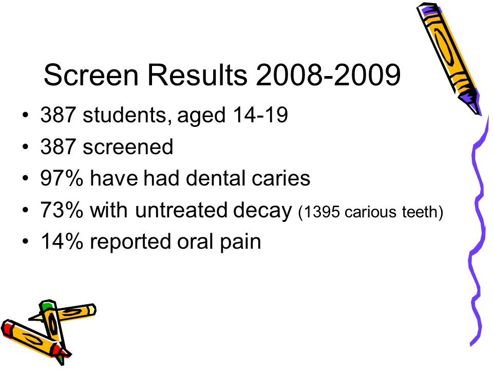 Screen Results 2008-2009 387 students, aged 14-19 387 screened 97% have had dental caries 73% with untreated decay (1395 carious teeth) 14% reported oral pain