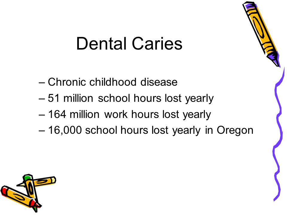 Oregon Smile Survey 2007 3,865 1st,2nd & 3rd graders Oregon ranks 25/32 states Disease disparities –Geographic –Poverty –Dental insurance –Race/ethnicity