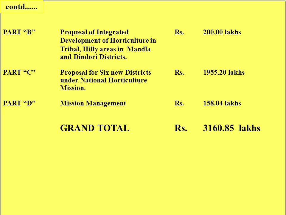 "PART ""B"" Proposal of Integrated Rs.200.00 lakhs Development of Horticulture in Tribal, Hilly areas in Mandla and Dindori Districts. PART ""C""Proposal f"