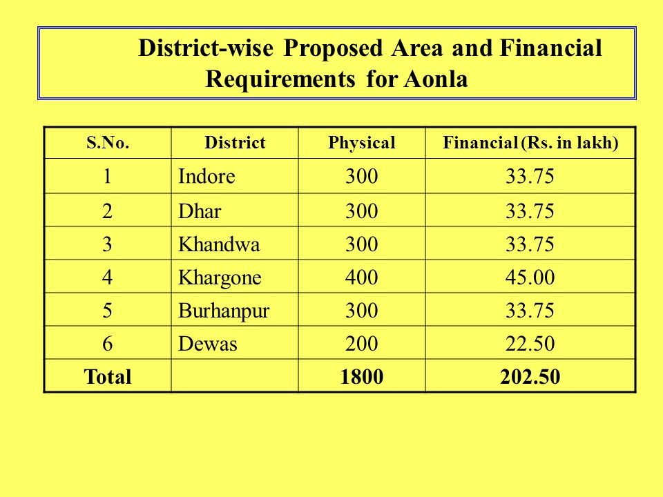Sl.No ComponentUnitUnit Cost in lakh Proposed Action Plan for 2006-07 Phy.Fin.