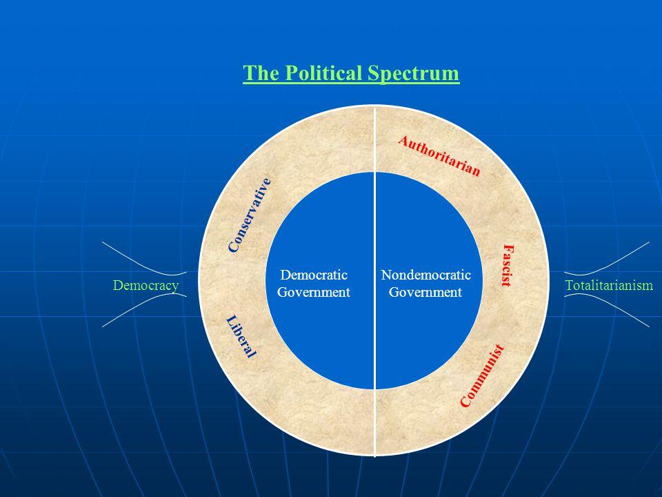 The Political Spectrum Authoritarian Fascist Communist Liberal Conservative Totalitarianism Democracy Democratic Government Nondemocratic Government