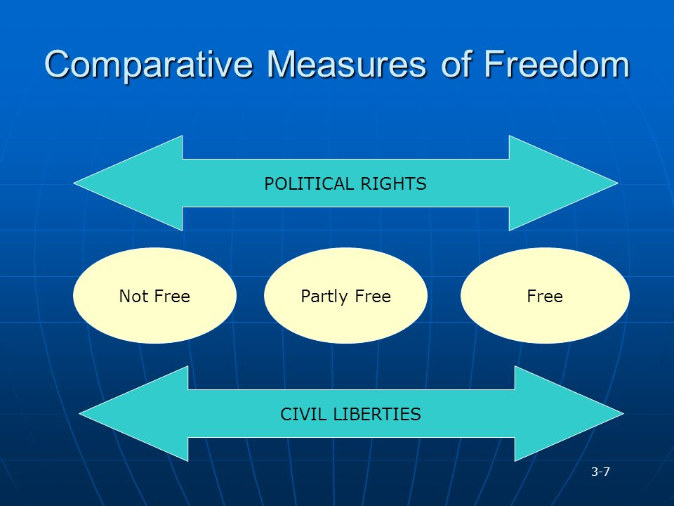 Comparative Measures of Freedom POLITICAL RIGHTSCIVIL LIBERTIES Partly FreeNot FreeFree 3-7