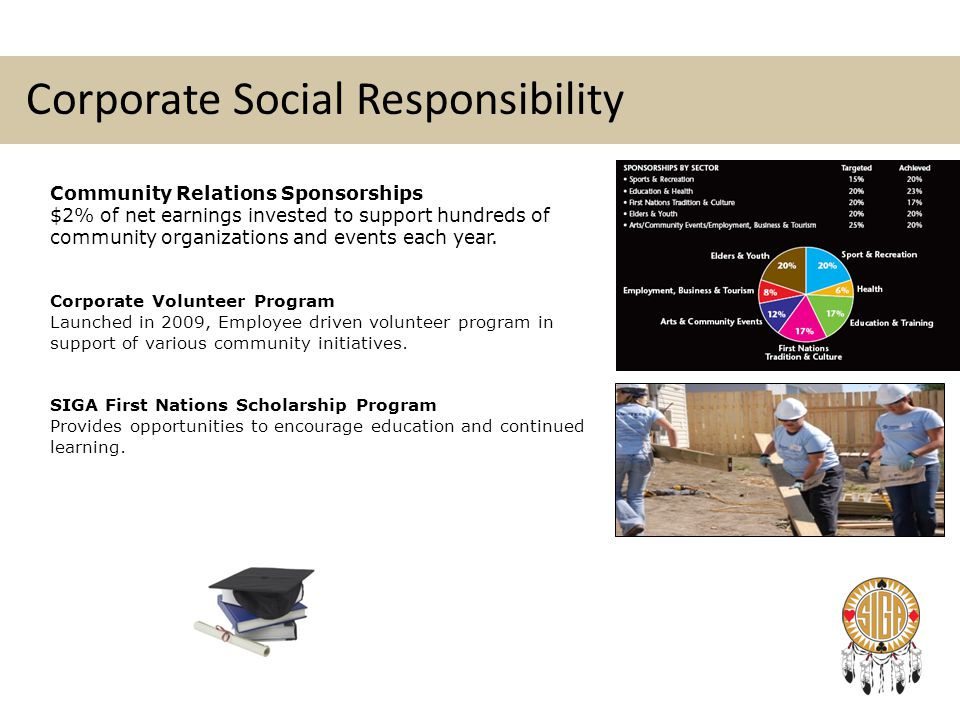 Corporate Social Responsibility Community Relations Sponsorships $2% of net earnings invested to support hundreds of community organizations and event