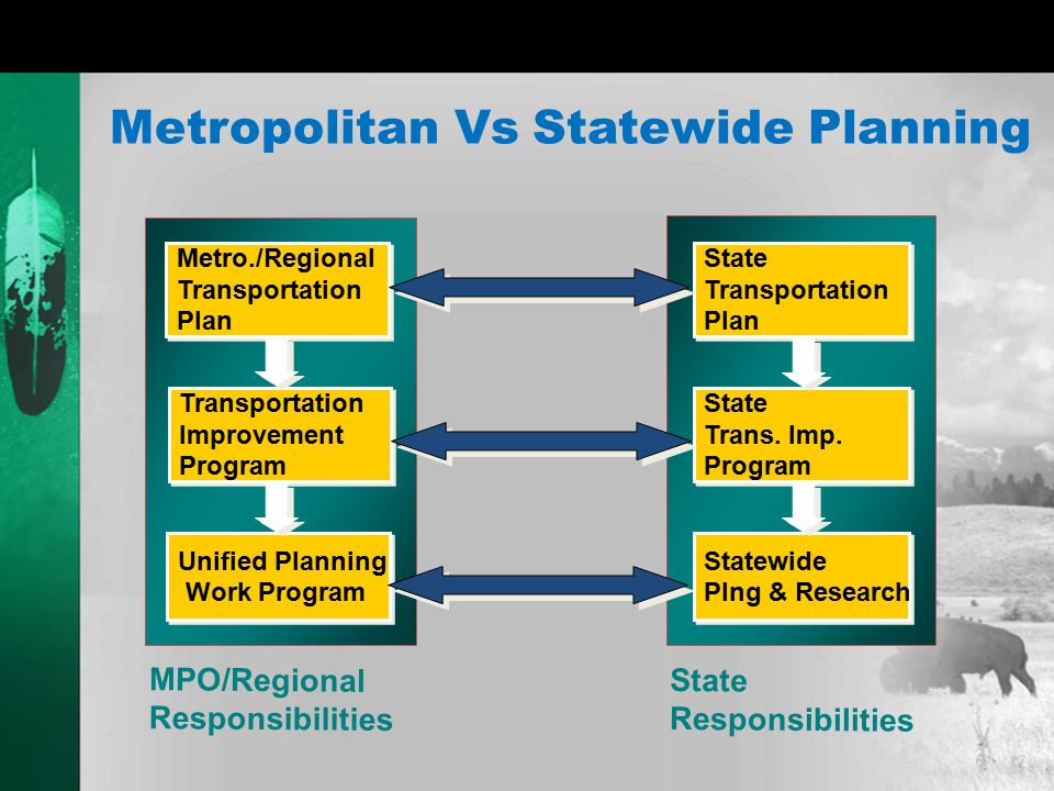 Metro, State, Tribe LRTP Metro LRTP State LRP (Tribal LRP) Horizon: 20 years 20 years () 20 years (20yr) Update Frequency: Every 4 Years (nonattainment, maintenance) areas Periodic Update (5yrs) Every 5 yrs.