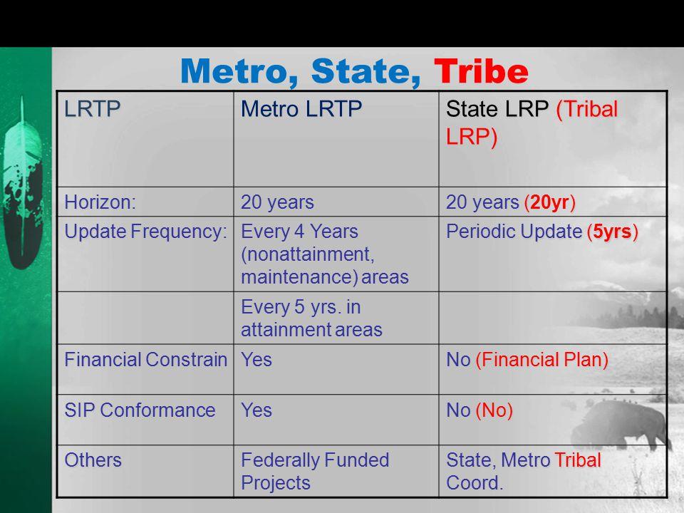 Metro, State, Tribe LRTP Metro LRTP State LRP (Tribal LRP) Horizon: 20 years 20 years () 20 years (20yr) Update Frequency: Every 4 Years (nonattainment, maintenance) areas Periodic Update (5yrs) Every 5 yrs.