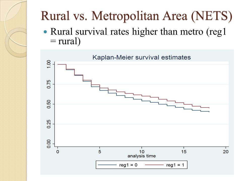 Rural vs. Metropolitan Area (NETS) Rural survival rates higher than metro (reg1 = rural)