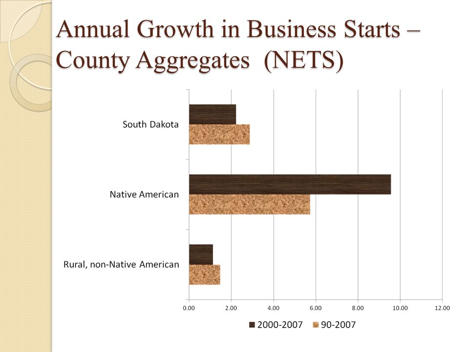 Annual Growth in Business Starts – County Aggregates (NETS)