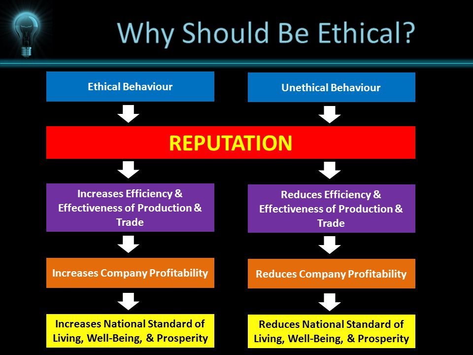 Ethical Behaviour Lower Transaction Cost Increases Efficiency & Effectiveness of Production & Trade Increases Company Profitability Increases National Standard of Living, Well-Being, & Prosperity Unethical Behaviour Increases Transaction Cost Reduces Efficiency & Effectiveness of Production & Trade Reduces Company Profitability Reduces National Standard of Living, Well-Being, & Prosperity REPUTATION