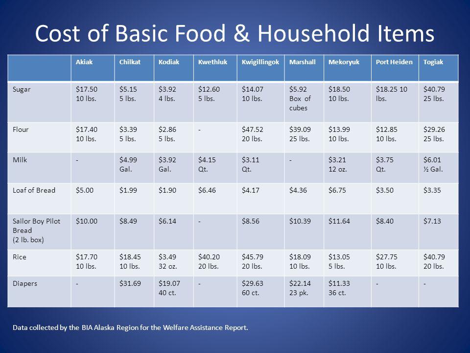 Cost of Basic Food & Household Items AkiakChilkatKodiakKwethlukKwigillingokMarshallMekoryukPort HeidenTogiak Sugar$17.50 10 lbs. $5.15 5 lbs. $3.92 4