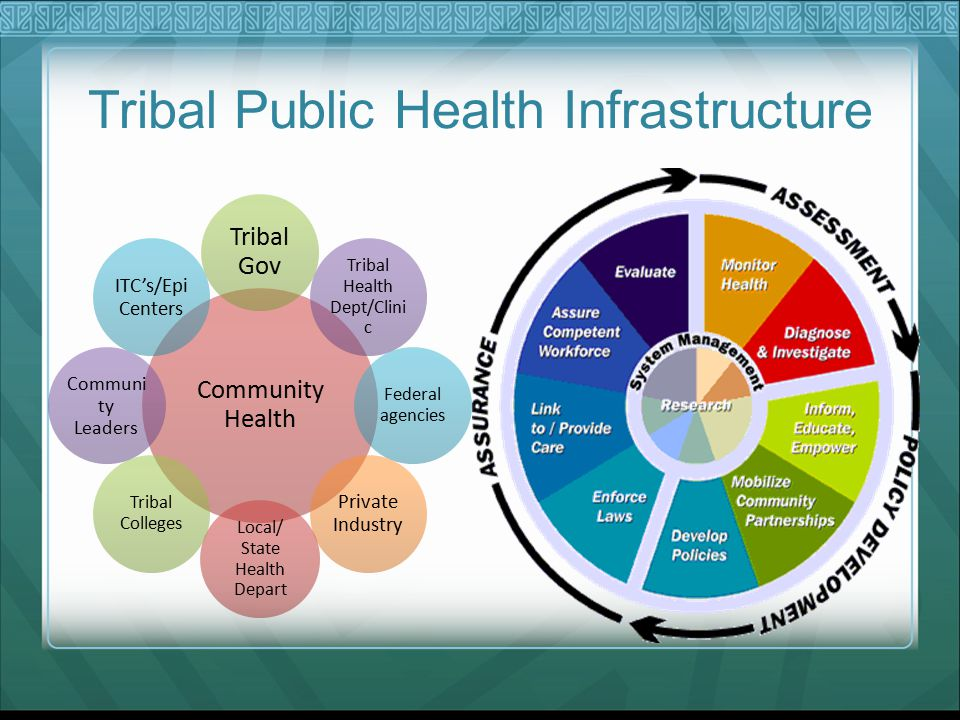 Tribal Public Health Infrastructure Community Health Tribal Gov Tribal Health Dept/Clini c Federal agencies Private Industry Local/ State Health Depart Tribal Colleges Communi ty Leaders ITC's/Epi Centers