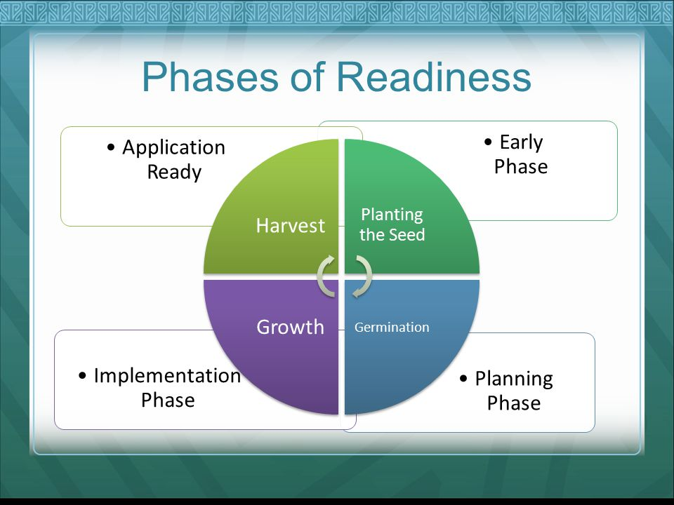 Phases of Readiness Planning Phase Implementation Phase Early Phase Application Ready Harvest Planting the Seed Germination Growth