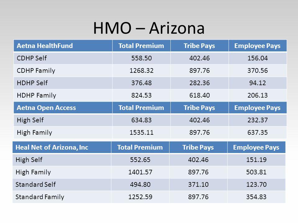HMO – Arizona Aetna HealthFundTotal PremiumTribe PaysEmployee Pays CDHP Self558.50402.46156.04 CDHP Family1268.32897.76370.56 HDHP Self376.48282.3694.12 HDHP Family824.53618.40206.13 Aetna Open AccessTotal PremiumTribe PaysEmployee Pays High Self634.83402.46232.37 High Family1535.11897.76637.35 Heal Net of Arizona, IncTotal PremiumTribe PaysEmployee Pays High Self552.65402.46151.19 High Family1401.57897.76503.81 Standard Self494.80371.10123.70 Standard Family1252.59897.76354.83