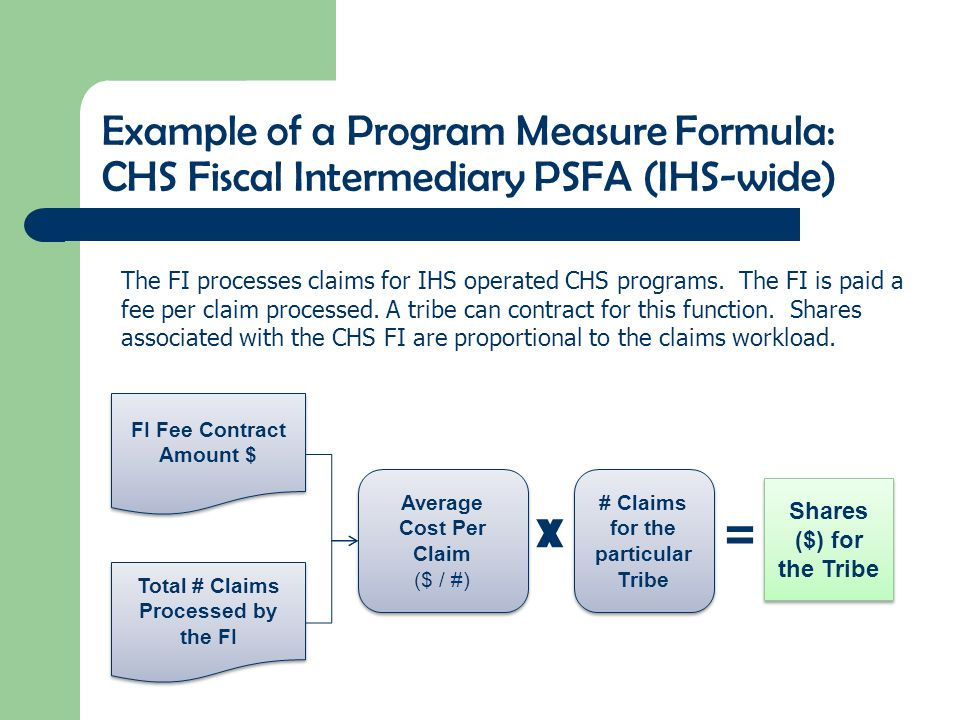 Example of a Program Measure Formula: CHS Fiscal Intermediary PSFA (IHS-wide) Average Cost Per Claim ($ / #) Average Cost Per Claim ($ / #) Shares ($) for the Tribe FI Fee Contract Amount $ The FI processes claims for IHS operated CHS programs.