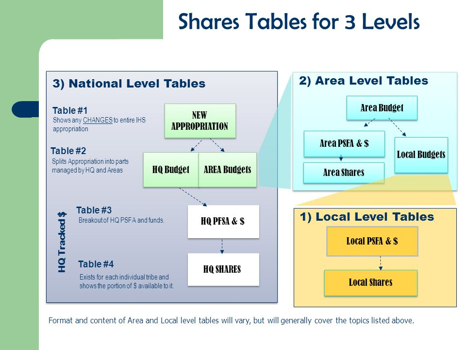 Shares Tables for 3 Levels 2) Area Level Tables NEW APPROPRIATION HQ Budget AREA Budgets HQ PFSA & $ HQ SHARES Breakout of HQ PSFA and funds.