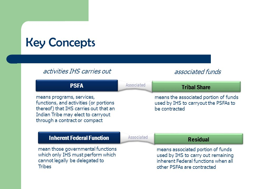 Associated Key Concepts PSFA Tribal Share means programs, services, functions, and activities (or portions thereof) that IHS carries out that an India