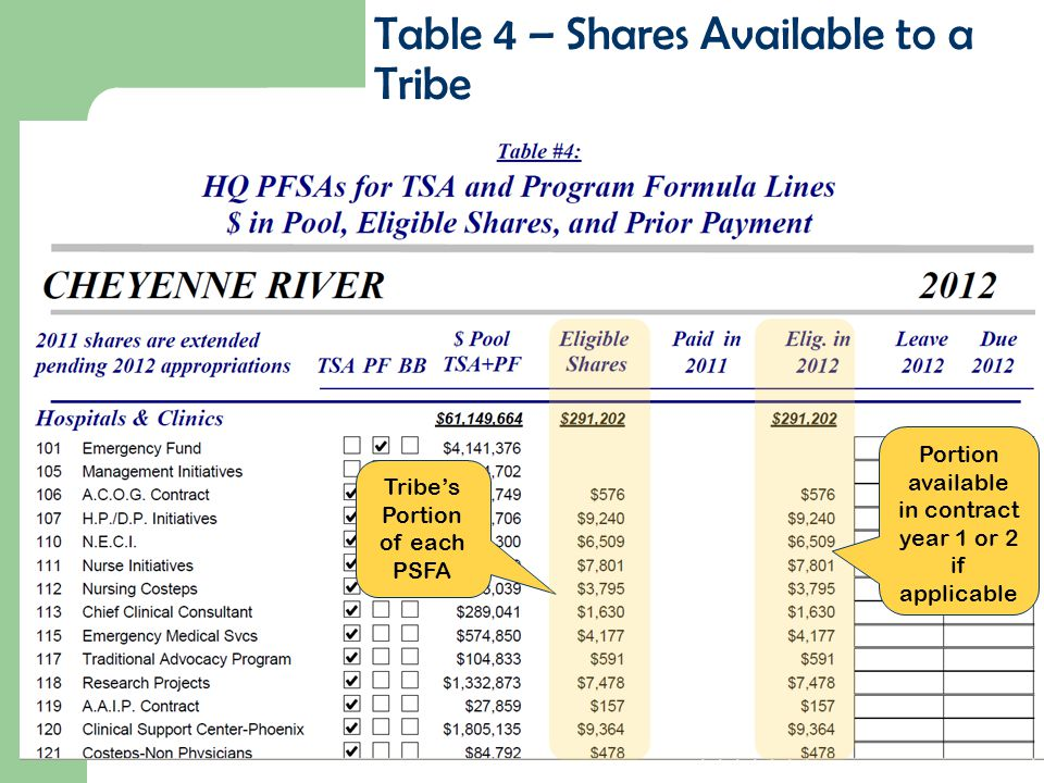 Table 4 – Shares Available to a Tribe Tribe's Portion of each PSFA Portion available in contract year 1 or 2 if applicable
