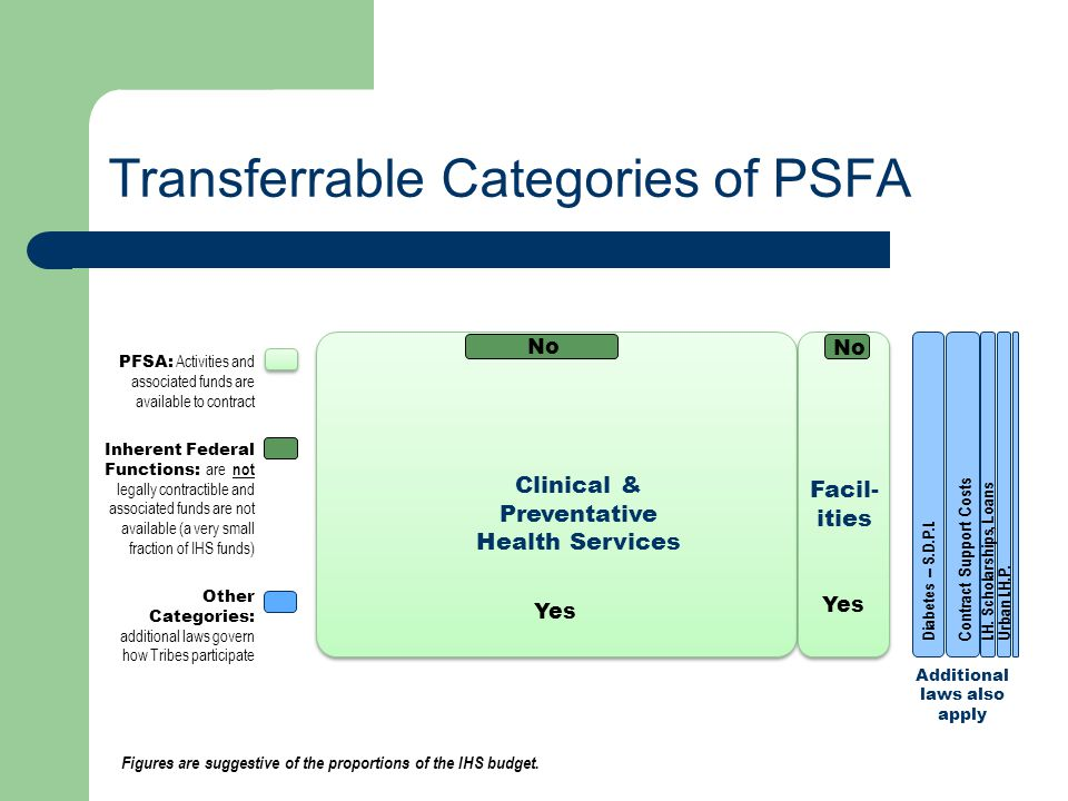 Transferrable Categories of PSFA Clinical & Preventative Health Services Facil- ities Additional laws also apply PFSA: Activities and associated funds are available to contract Inherent Federal Functions: are not legally contractible and associated funds are not available (a very small fraction of IHS funds) Other Categories: additional laws govern how Tribes participate Figures are suggestive of the proportions of the IHS budget.