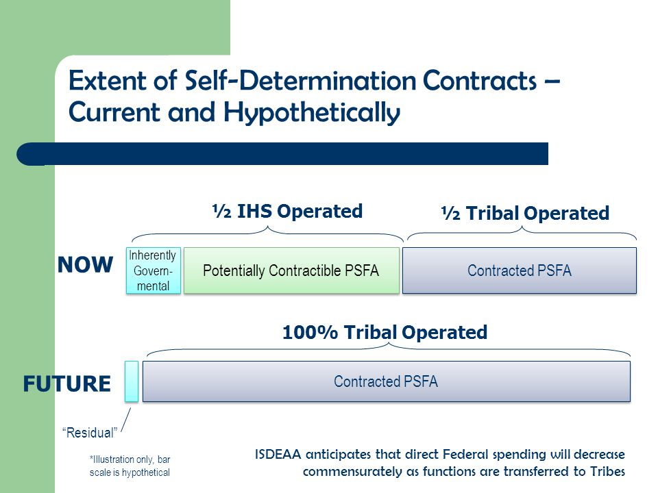 Extent of Self-Determination Contracts – Current and Hypothetically NOW Inherently Govern- mental Contracted PSFA Potentially Contractible PSFA ½ IHS Operated ½ Tribal Operated Contracted PSFA FUTURE Residual 100% Tribal Operated *Illustration only, bar scale is hypothetical ISDEAA anticipates that direct Federal spending will decrease commensurately as functions are transferred to Tribes