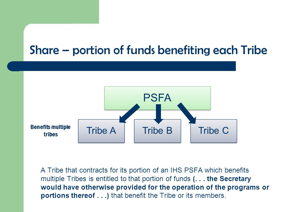 Share – portion of funds benefiting each Tribe A Tribe that contracts for its portion of an IHS PSFA which benefits multiple Tribes is entitled to tha