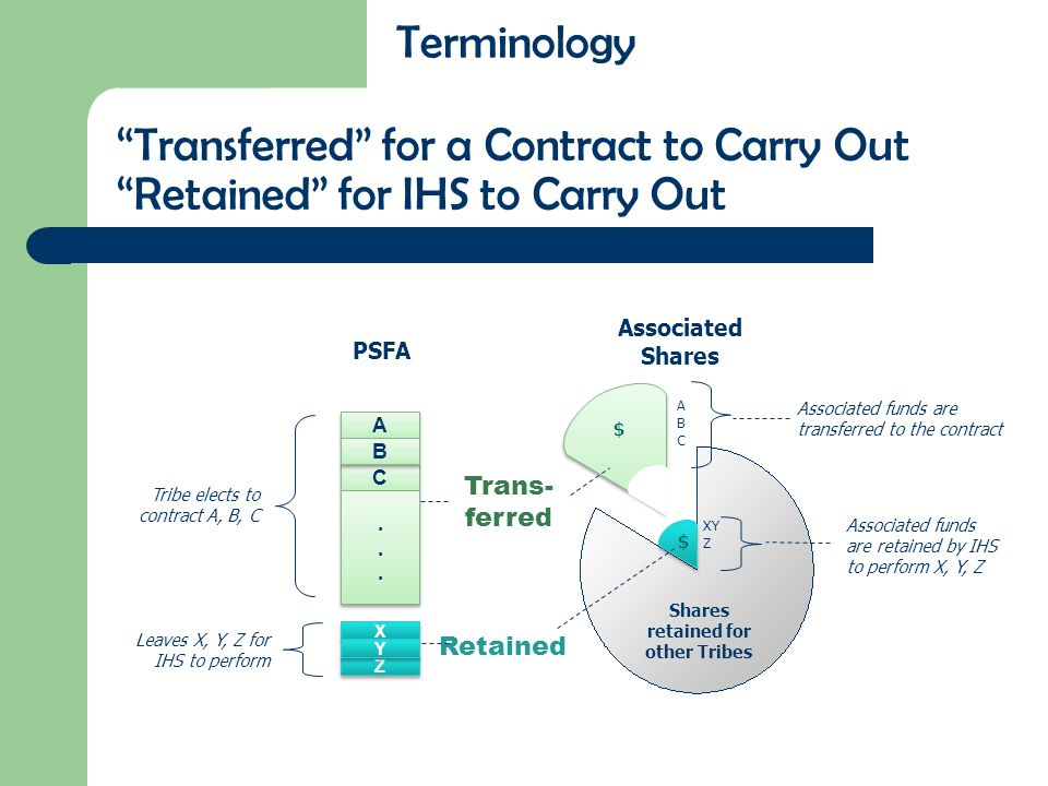 """""""Transferred"""" for a Contract to Carry Out """"Retained"""" for IHS to Carry Out A A C C B B............ X X Z Z Y Y PSFA Associated Shares Trans- ferred Ret"""