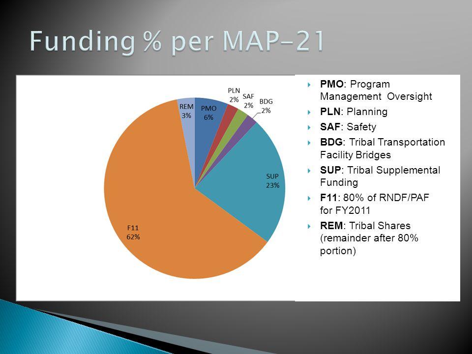  PMO: Program Management Oversight  PLN: Planning  SAF: Safety  BDG: Tribal Transportation Facility Bridges  SUP: Tribal Supplemental Funding  F11: 80% of RNDF/PAF for FY2011  REM: Tribal Shares (remainder after 80% portion)