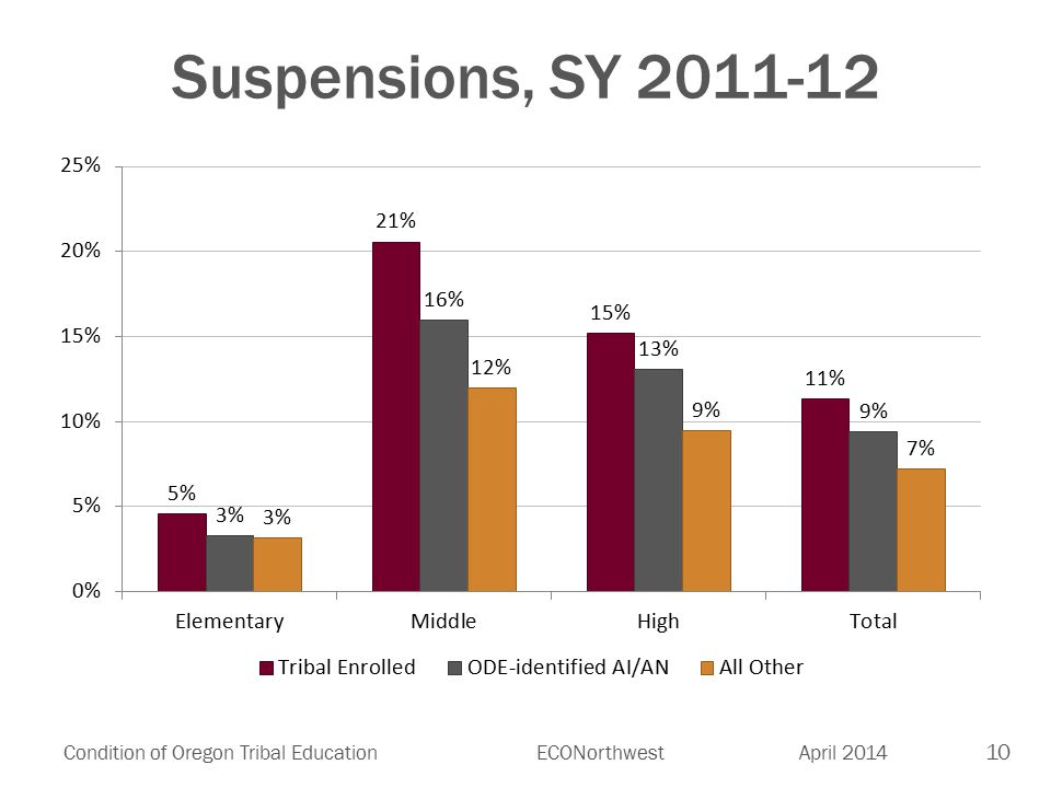 10 Condition of Oregon Tribal EducationECONorthwest April 2014 Suspensions, SY 2011-12