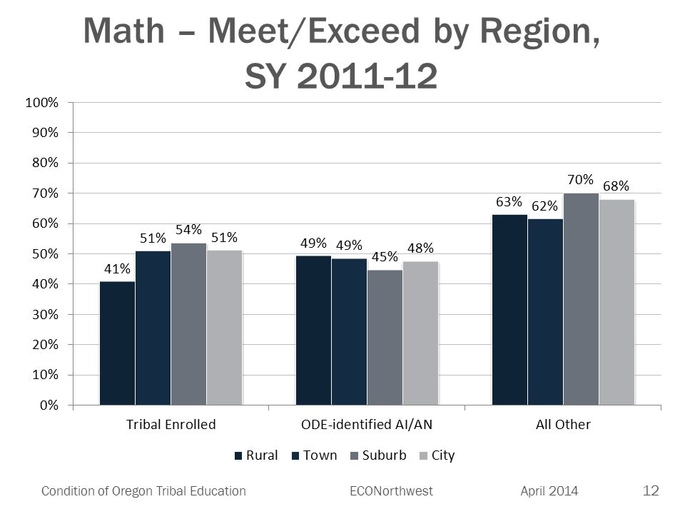 12 Condition of Oregon Tribal EducationECONorthwest April 2014 Math – Meet/Exceed by Region, SY 2011-12