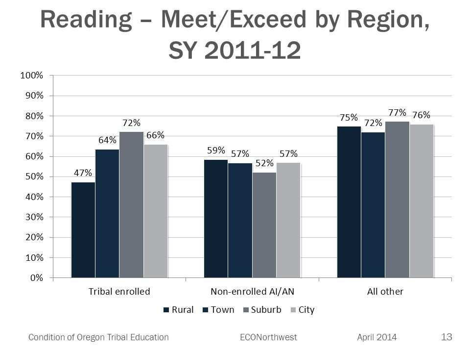 13 Condition of Oregon Tribal EducationECONorthwest April 2014 Reading – Meet/Exceed by Region, SY 2011-12