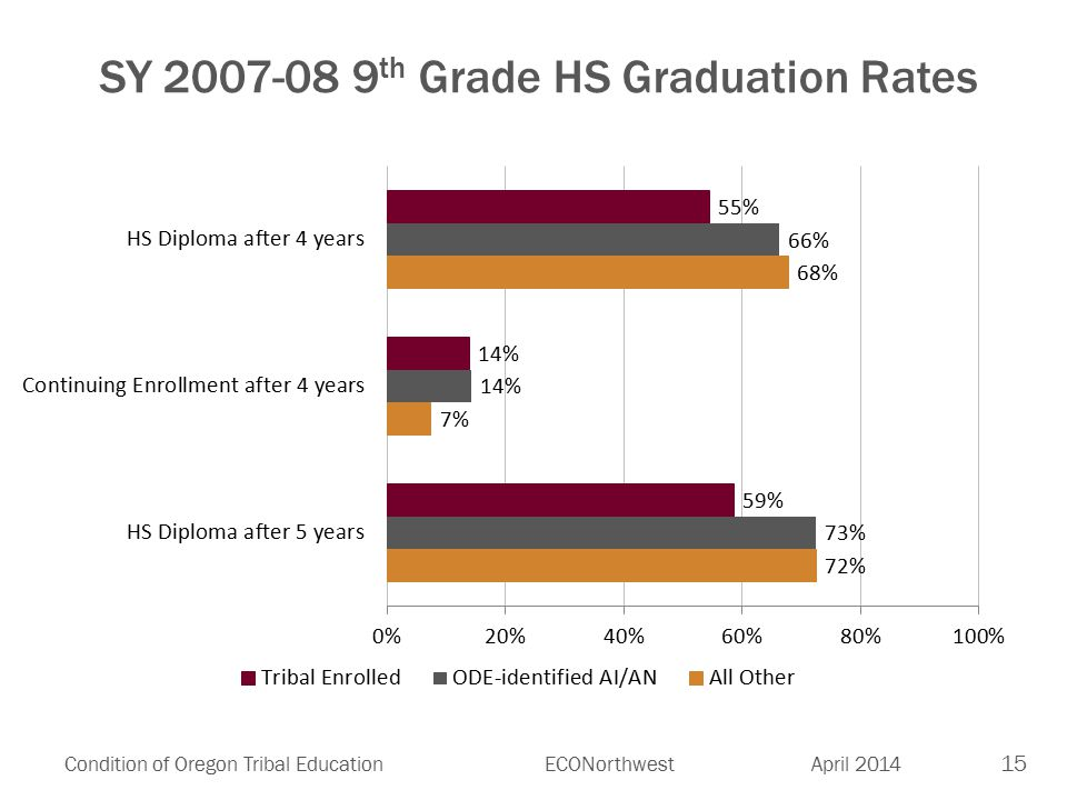 15 Condition of Oregon Tribal EducationECONorthwest April 2014 SY 2007-08 9 th Grade HS Graduation Rates