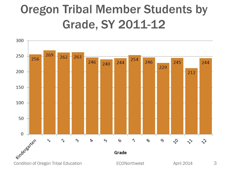 3 Condition of Oregon Tribal EducationECONorthwest April 2014 Oregon Tribal Member Students by Grade, SY 2011-12