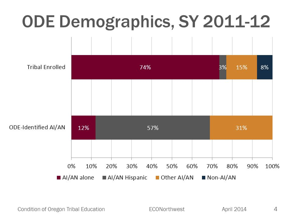 4 Condition of Oregon Tribal EducationECONorthwest April 2014 ODE Demographics, SY 2011-12