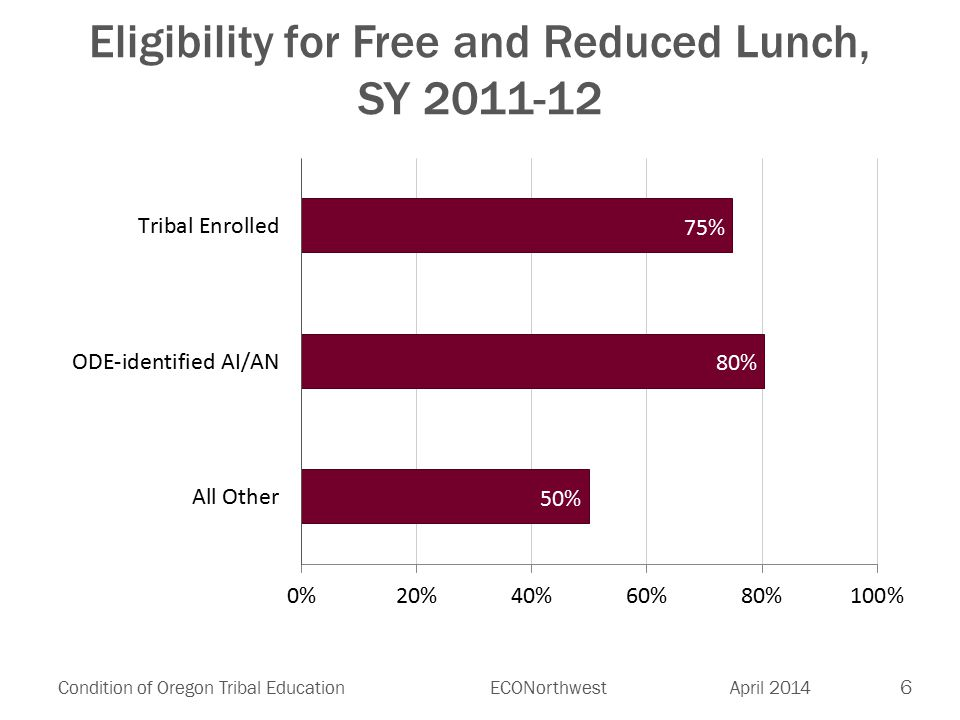 6 Condition of Oregon Tribal EducationECONorthwest April 2014 Eligibility for Free and Reduced Lunch, SY 2011-12