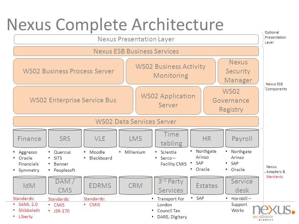 WS02 Data Services Server WS02 Governance Registry WS02 Application Server Nexus ESB Business Services WS02 Enterprise Service Bus SRS VLELMS IdM Time