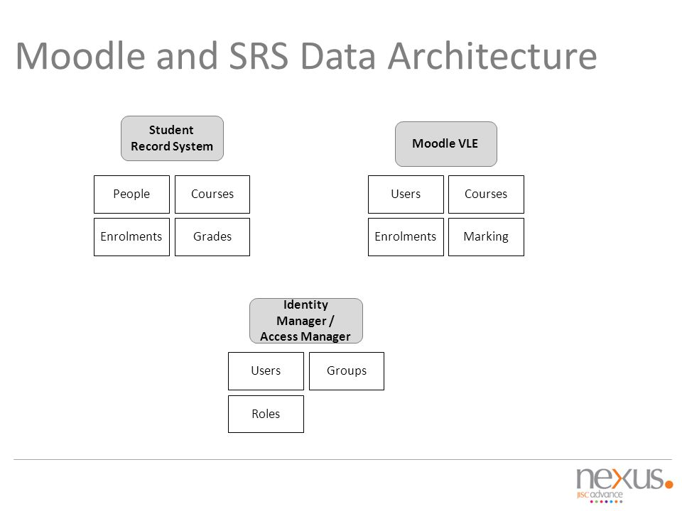 Moodle and SRS Data Architecture Moodle VLE Student Record System Identity Manager / Access Manager People Enrolments CoursesUsers Enrolments Courses