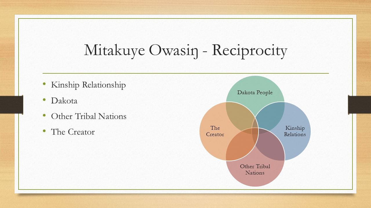 Mitakuye Owasiŋ - Reciprocity Kinship Relationship Dakota Other Tribal Nations The Creator Dakota People Kinship Relations Other Tribal Nations The Creator