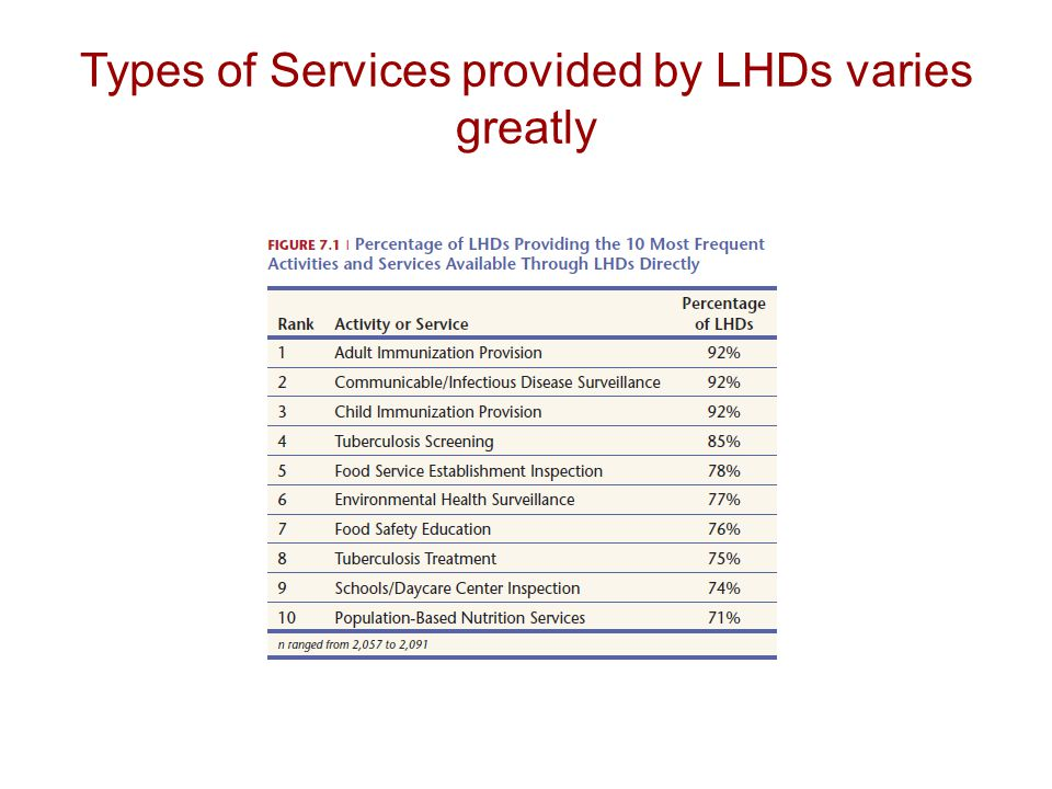 Types of Services provided by LHDs varies greatly