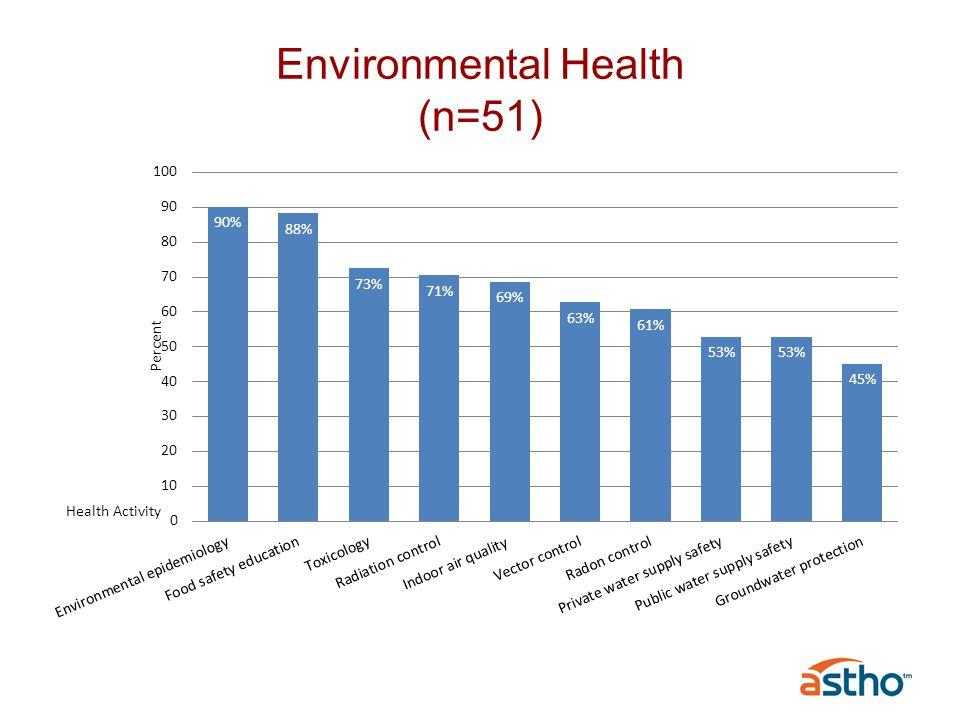 Environmental Health (n=51) Health Activity