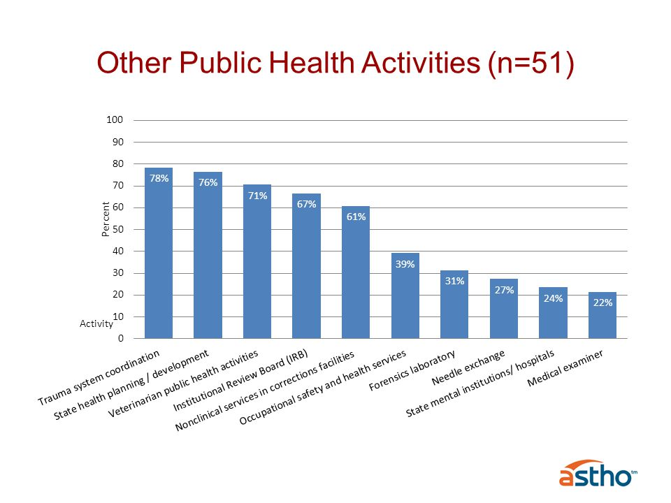 Other Public Health Activities (n=51)