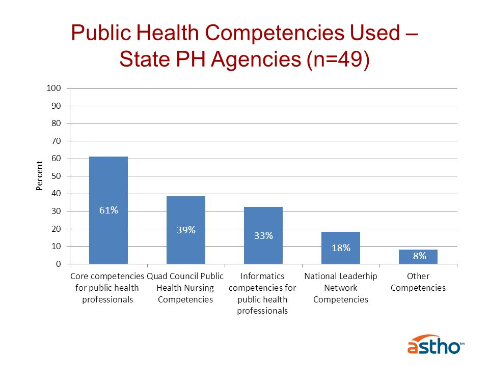 Source of public health services to tribal communities varies greatly Tribal Health Departments Indian Health Service (IHS) Facilities, Area Indian Health Boards (12) Urban Indian Health Centers Some tribes also receive services by agreement from local or state health depts