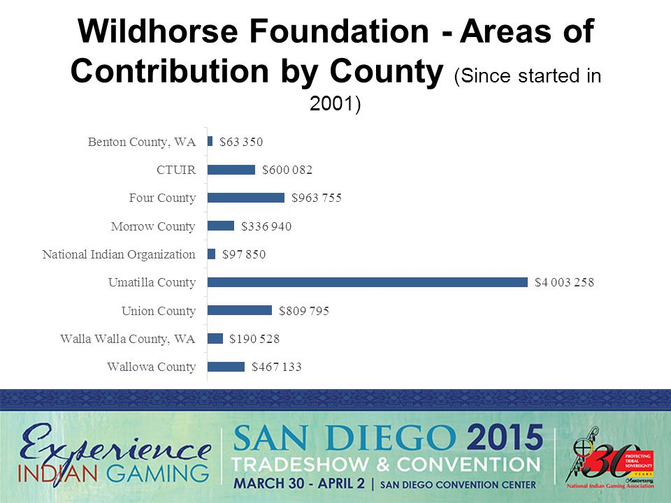 Wildhorse Foundation - Areas of Contribution by County (Since started in 2001)