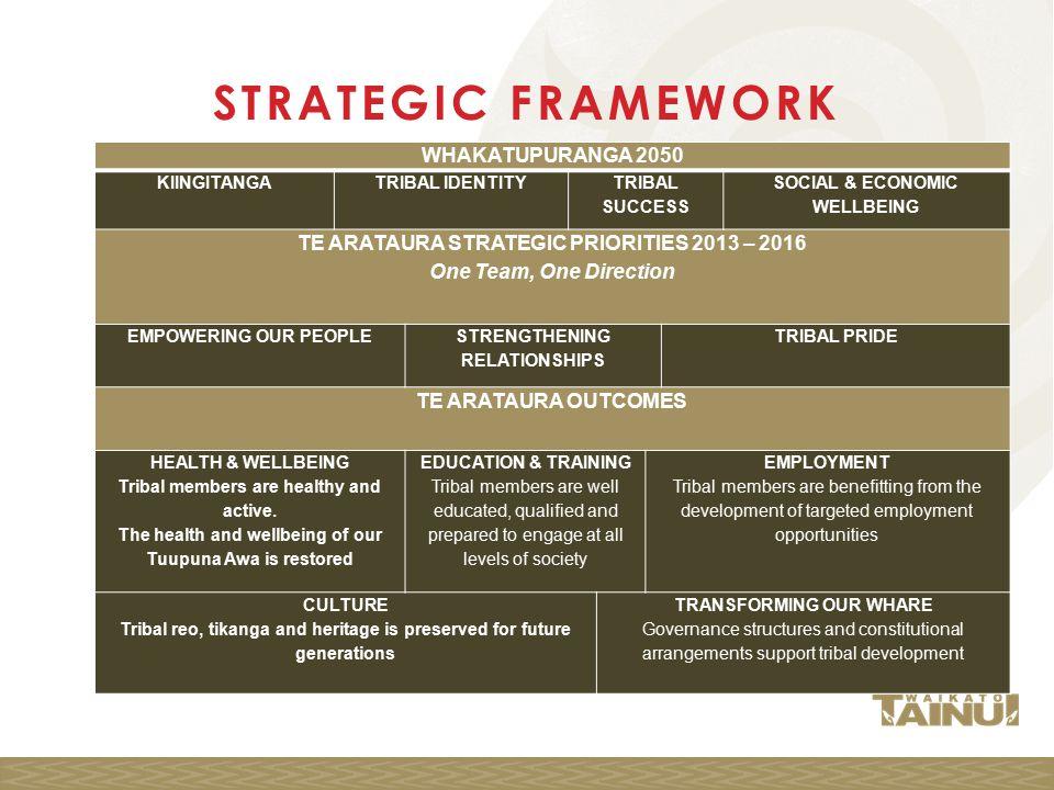 STRATEGIC FRAMEWORK WHAKATUPURANGA 2050 KIINGITANGATRIBAL IDENTITY TRIBAL SUCCESS SOCIAL & ECONOMIC WELLBEING TE ARATAURA STRATEGIC PRIORITIES 2013 – 2016 One Team, One Direction EMPOWERING OUR PEOPLE STRENGTHENING RELATIONSHIPS TRIBAL PRIDE TE ARATAURA OUTCOMES HEALTH & WELLBEING Tribal members are healthy and active.
