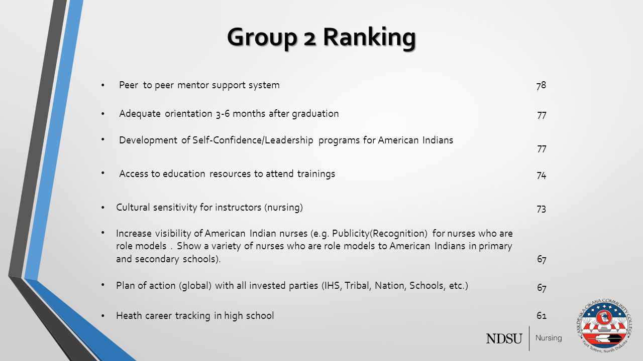 Group 2 Ranking Peer to peer mentor support system78 Adequate orientation 3-6 months after graduation77 Development of Self-Confidence/Leadership programs for American Indians 77 Access to education resources to attend trainings 74 Cultural sensitivity for instructors (nursing)73 Increase visibility of American Indian nurses (e.g.